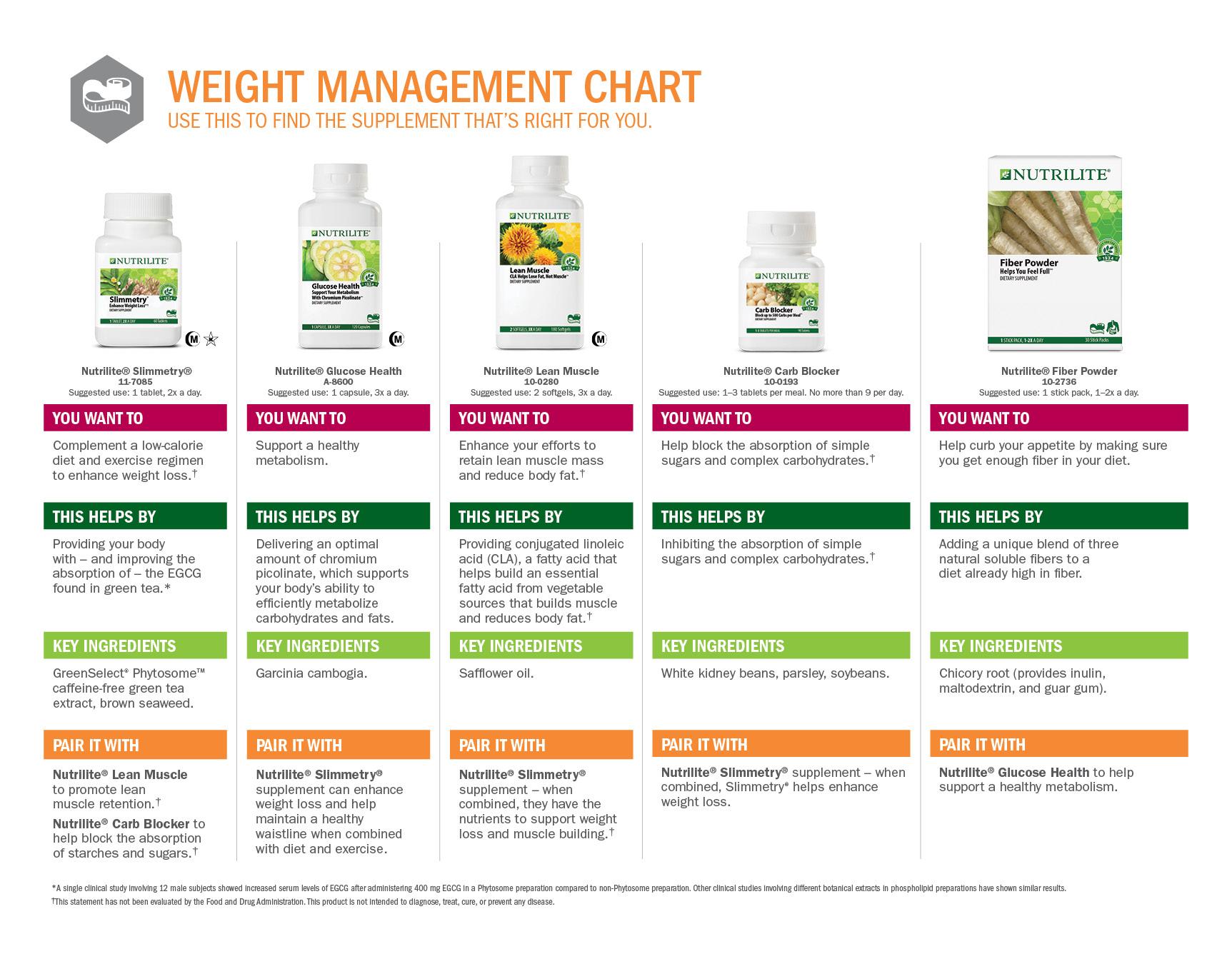 tach blog nutrilite weight chart