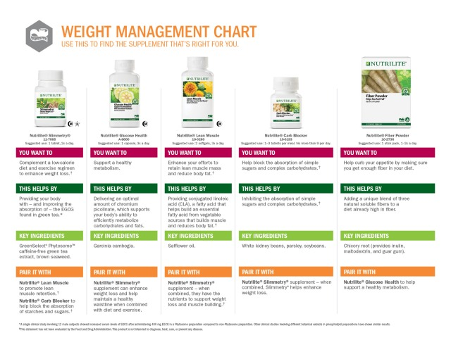tach blog nutrilite weight chart